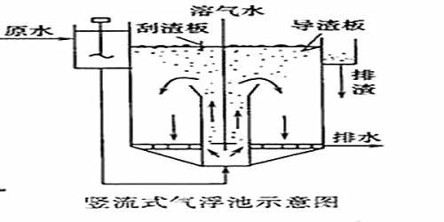 溶气气浮工艺